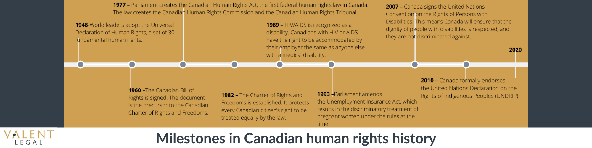 timeline graphic of canadian human rights