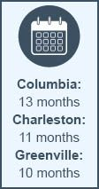 Hearing wait time for Columbia, Charleston, and Greenville