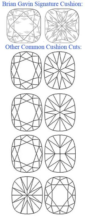 Facet design comparison between Brian Gavin Signature Cushion Cut Diamond and other common facet structures