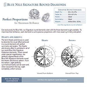 Are Blue Nile Signature Round Diamonds Hearts and Arrows Diamonds by Japanese or HRD grading standards