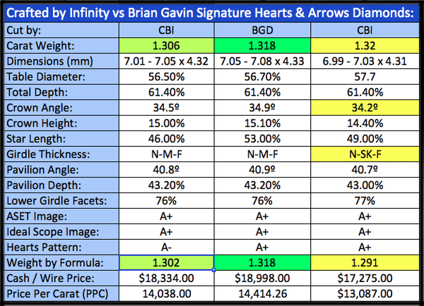 Crafted by Infinity vs Brian Gavin Signature diamonds, AGSL 104074032011, AGSL 104054185004, AGSL 104074032008