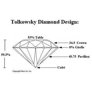 Tolkowsky cut diamond proportions.