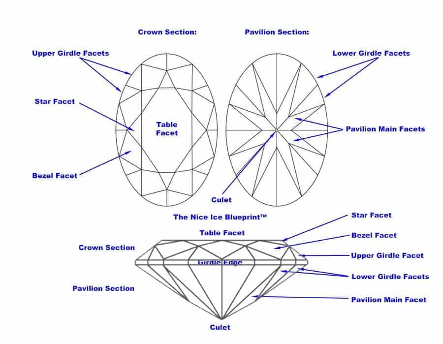 Oval Cut Diamond Facet Diagram