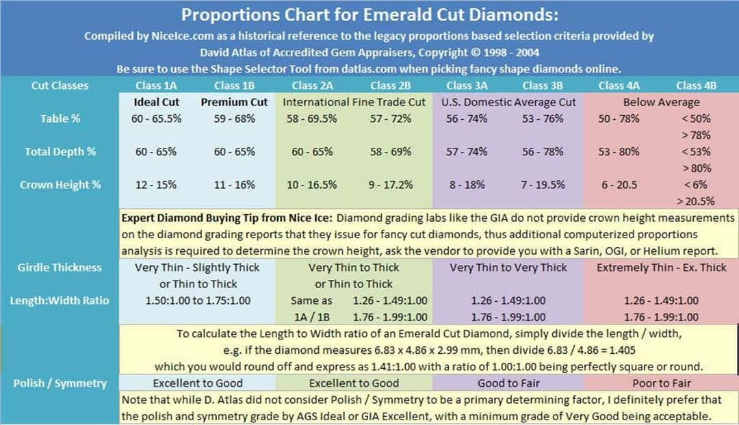 Radiant Cut Diamond Proportions Chart