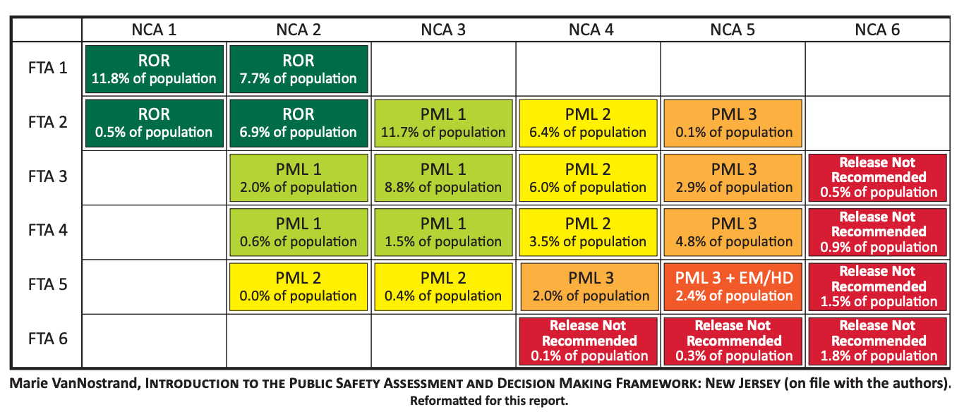 The chart proves a guideline for pretrial release recommendations depending on where a defendant falls on the risk assessment scale.