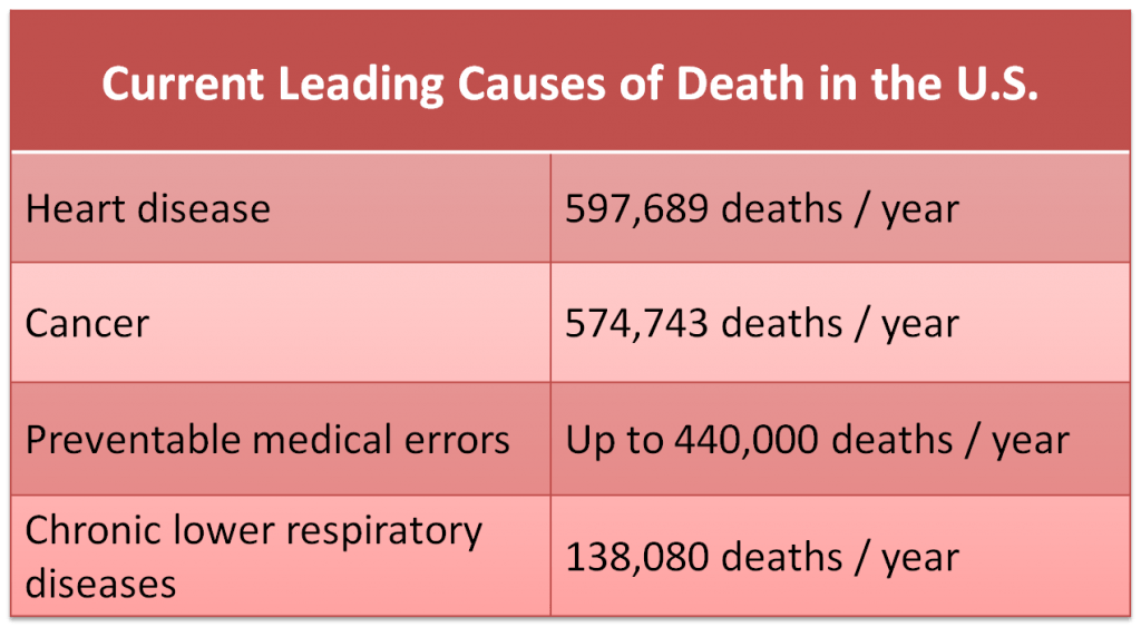 Current Leading Causes of Death in the US