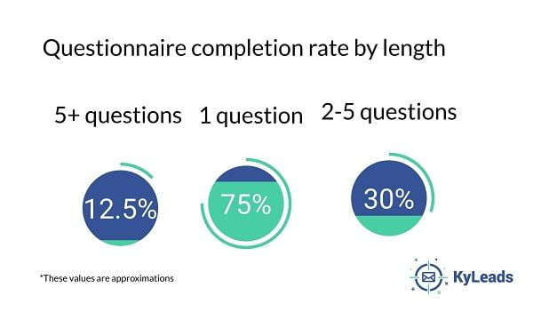 Questionnaire completion rate by length