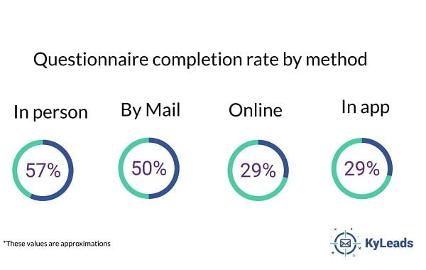 questionnaire completion rate by method