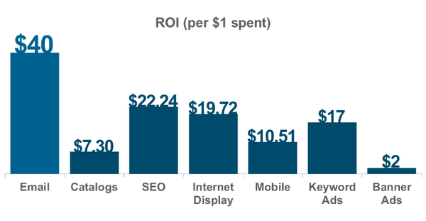 email marketing strategies vs other channels ROI graphic