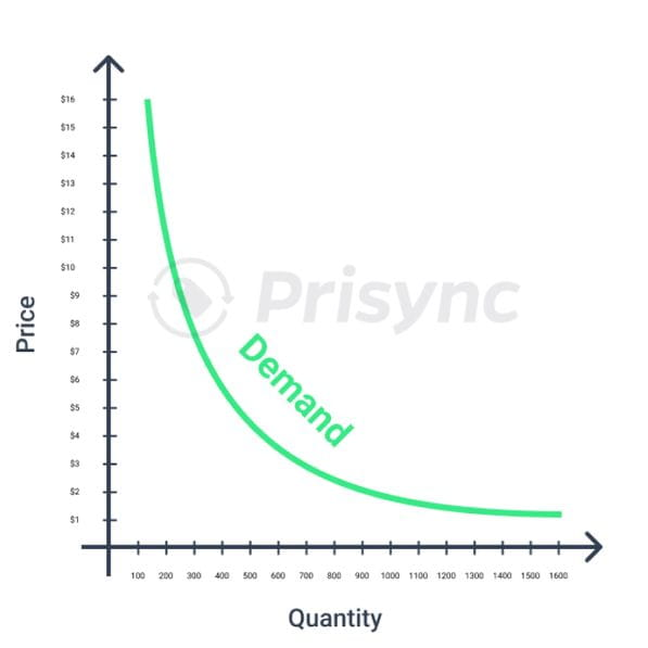 demand curve graphic for pricing optimization