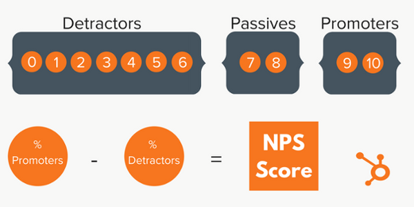 NPS calculation