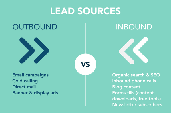 outbound vs inbound lead generation strategy