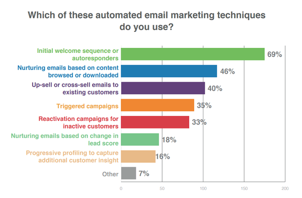 Automated email marketing techniques