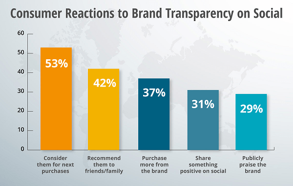 Effect of Brand transparency