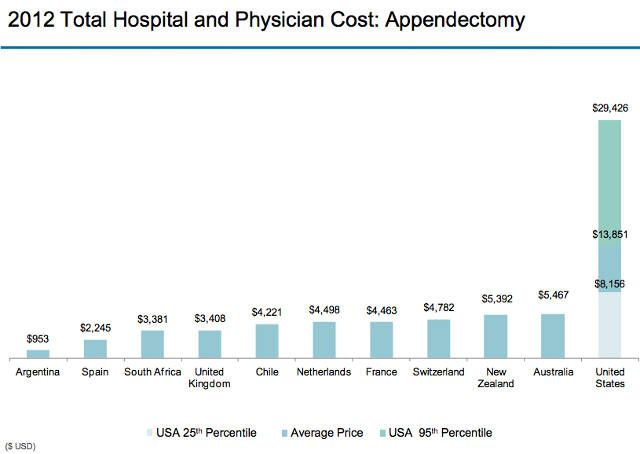 appendectomy hospital bill