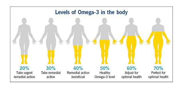 omega-3 to omega-6 ratio