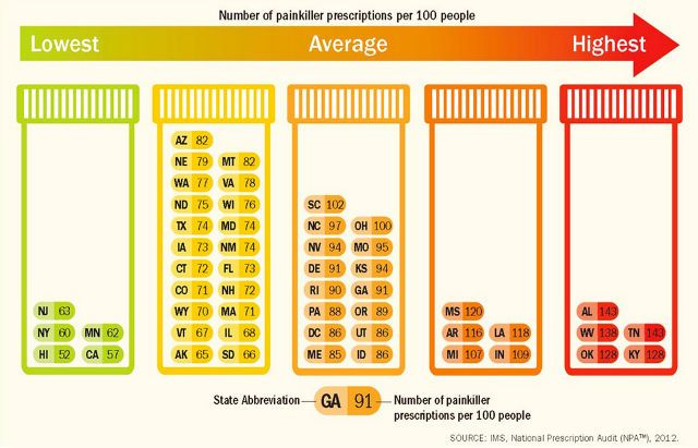 prescription drug chart