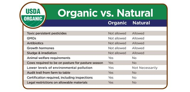 usda organic food certification
