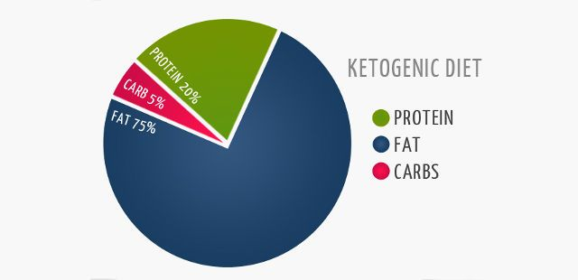 ketogenic diet macro graph
