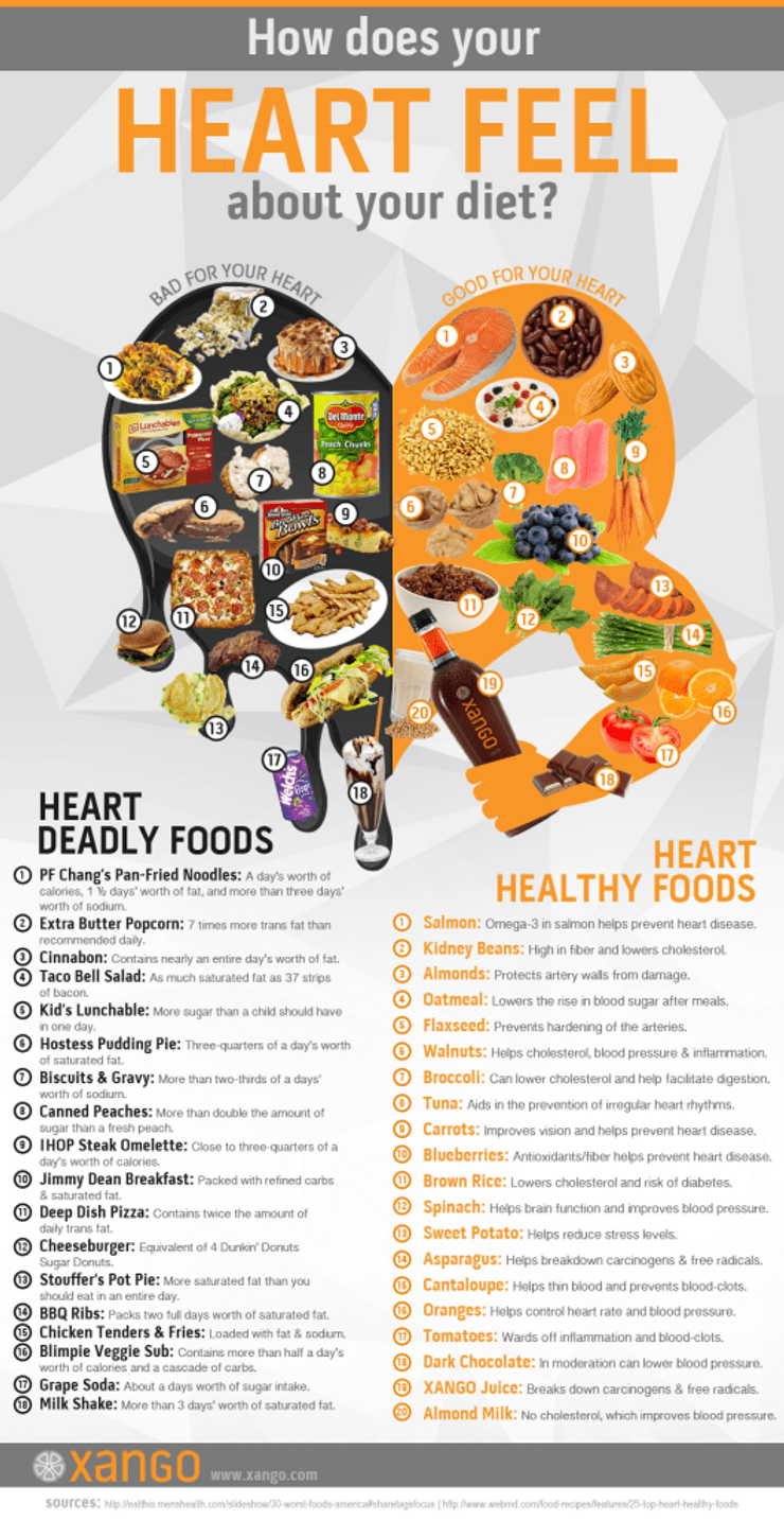 heart deadly foods