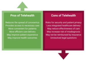 pros and cons of telehealth info
