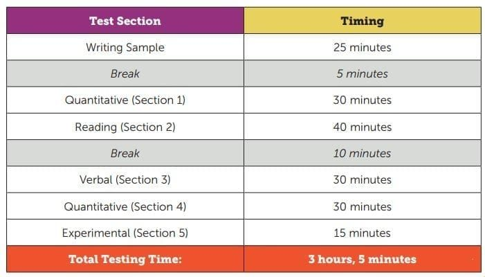 SSAT middle-level timing in West Vancouver and North Vancouver with Hack your course online & in-home tutoring service