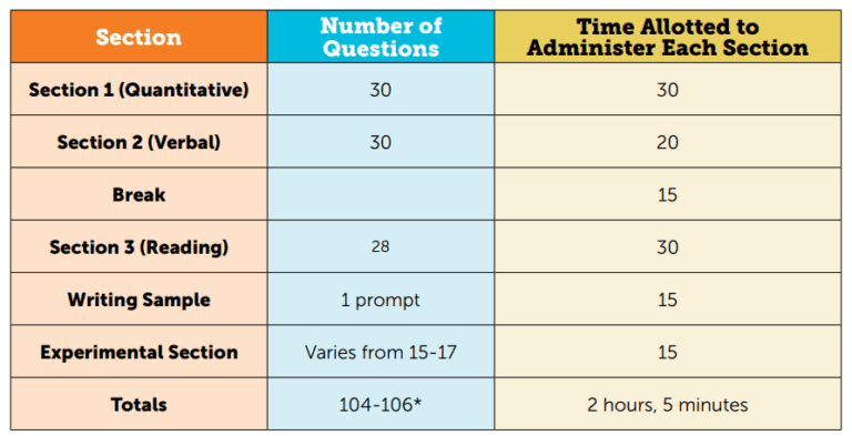 table of time breakdown for SSAT elementary exam in greater Vancouver and Vancouver