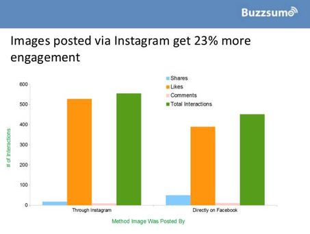 Insights from Facebook posts study
