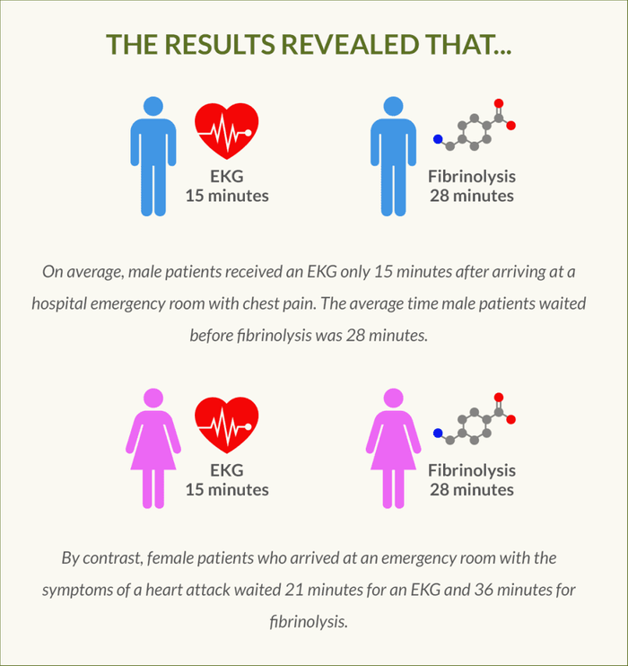 heart attack infographic and statistics