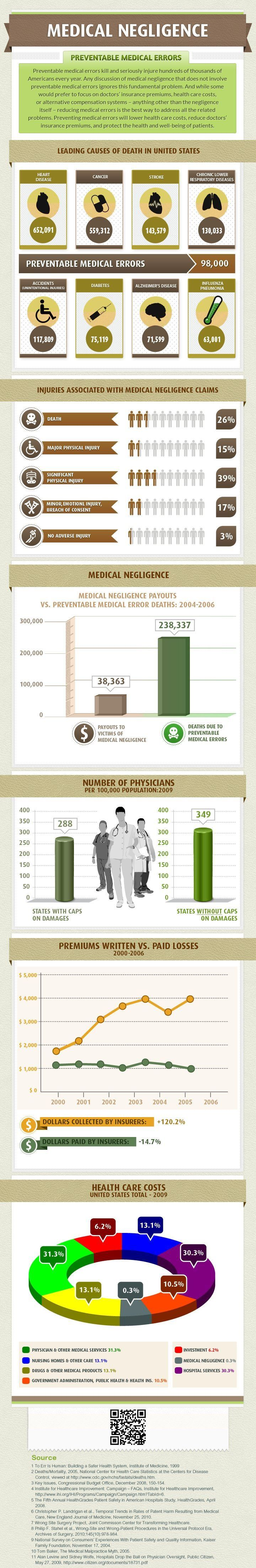 Medical Negligence Infographic and Statistics