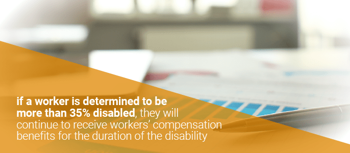 if a worker is over 35% disabled, they will continue to get workers' comp