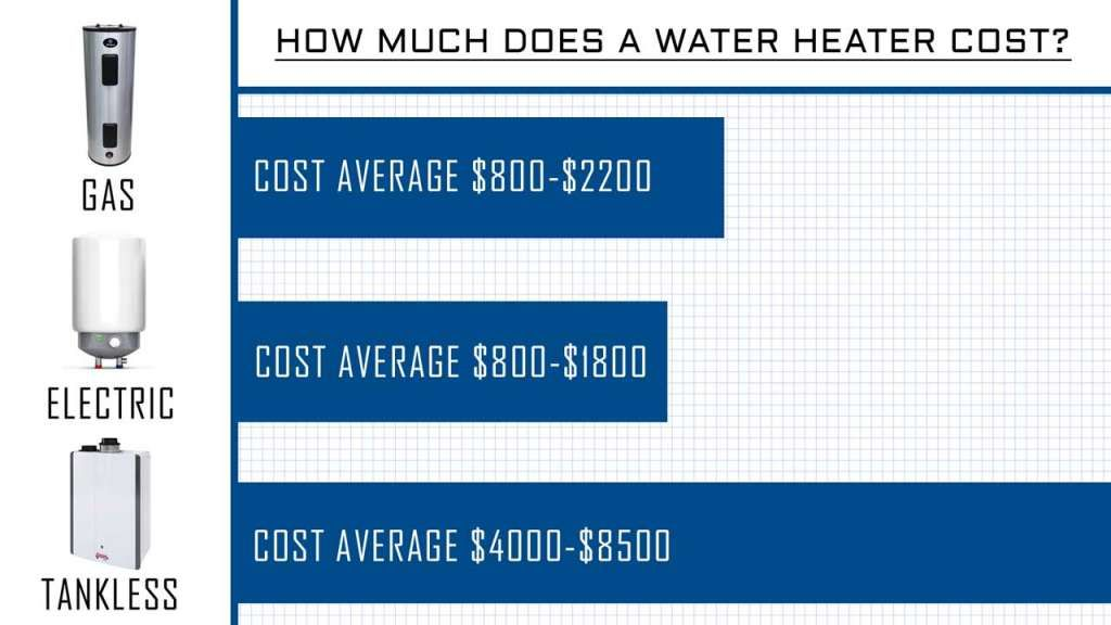 Average Costs of Gas, Electric, and Tankless Water Heaters in Houston