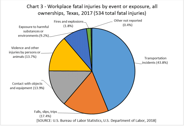 workplace fatal injuries by event or exposure, Texas 2017