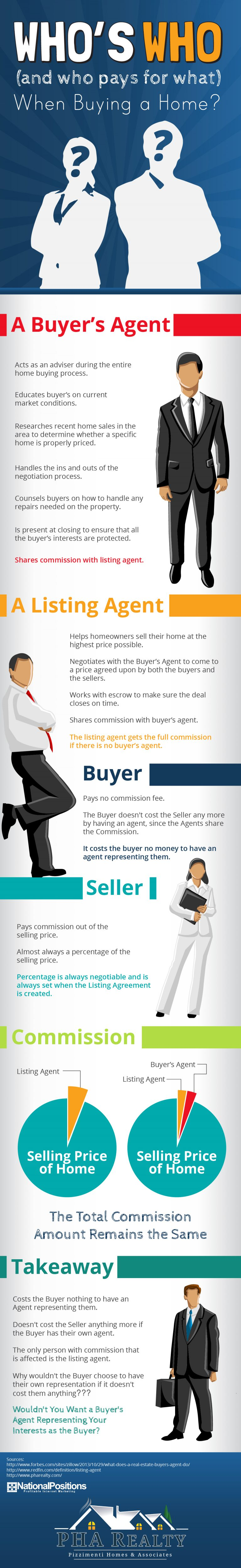Infographic explaining why you shouldn't purchase a home without representation. In California Real Estate a Buyer's Agent doesn't 'cost' the buyer anything. Since the home costs the same price whether you have an agent or not why shouldn't you have an expert on your side?