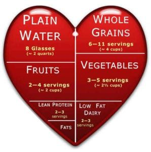 Drawn red heart with white and yellow lettering of food groups and servings