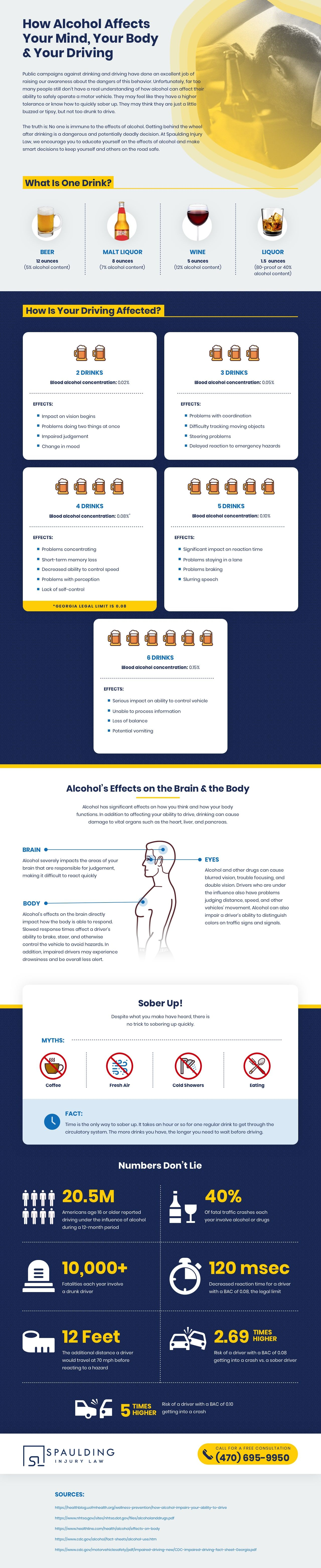 How Alcohol Affects Your Mind And Body Infographic - Spaulding Injury Law
