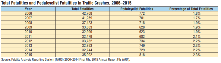 Statistics about bicycle accidents and bicycle crash fatalities.