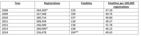 Michigan motorcycle fatalities and registrations