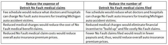 Detroit medical provider fee schedule
