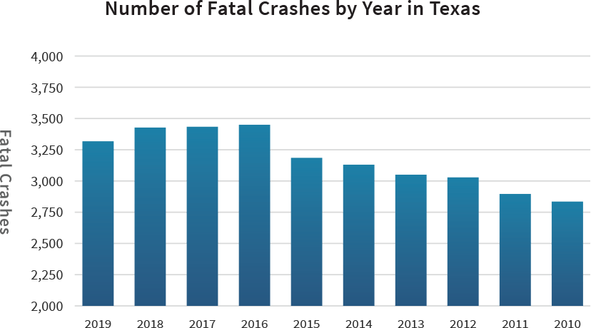 Number of Fatal Crashes by Year in Texas