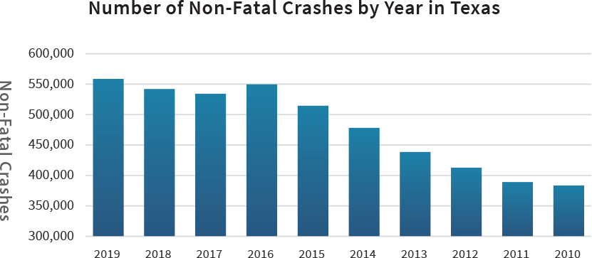 Number of Non-Fatal Crashes by Year in Texas