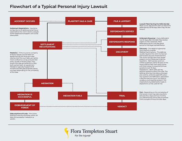 personal injury flow chart