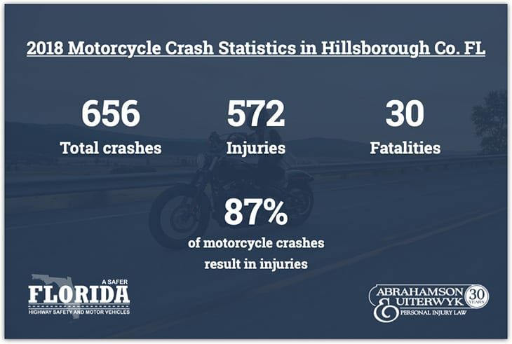 Tampa-Motorcycle-Accident-Statistics