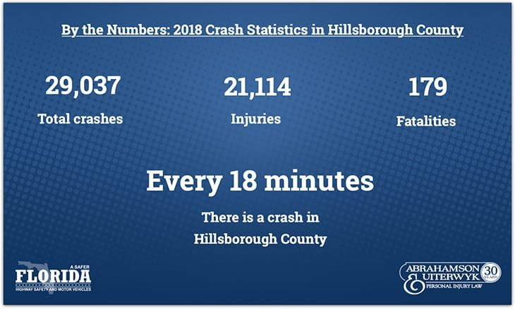 Tampa Car Accident Statistics