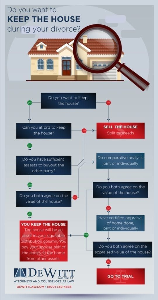 what to do with the house during divorce florida divorce