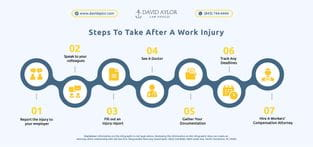 Steps To Take After A Work Injury
