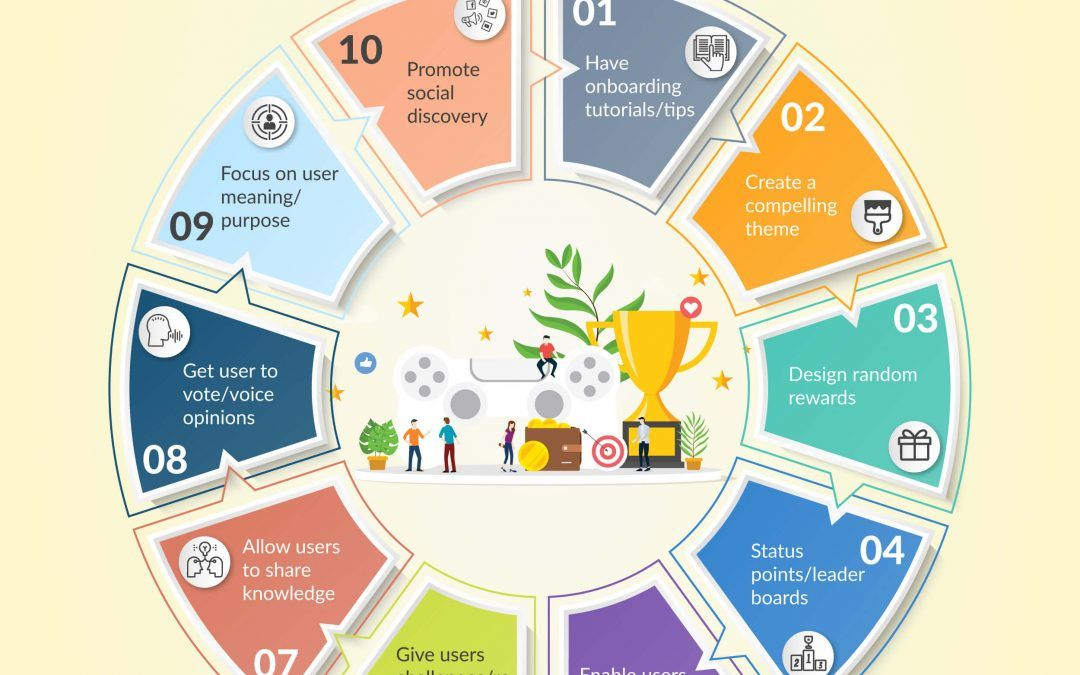 Infographic – Gamification for change delivery