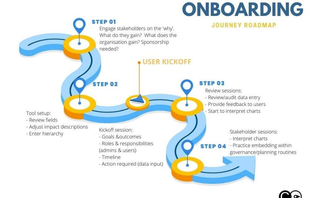 User onboarding is a process